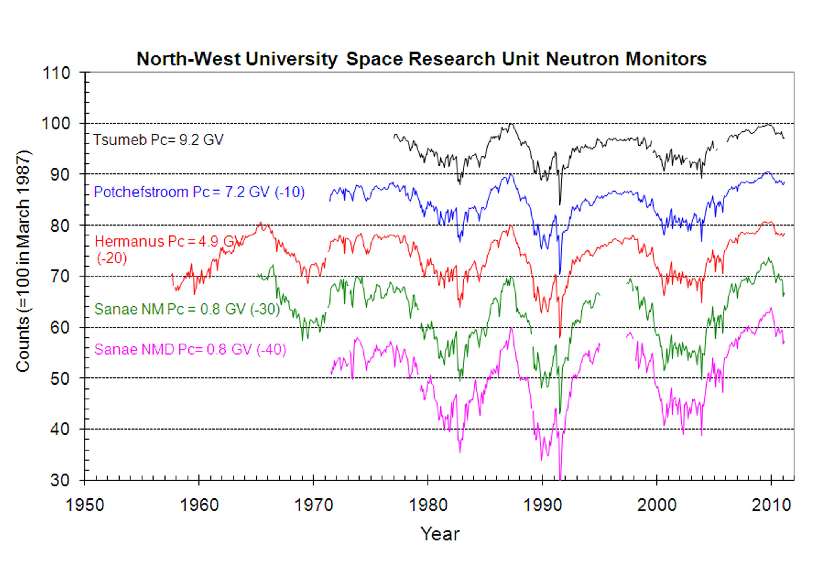 SRU Neutron Monitor Monthly Graphs